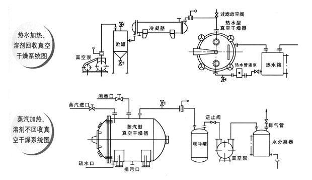 1.真空下物料溶液的沸点降低,使蒸发器的传热推动力增大,因此对一定的传热量,可以节省蒸发器的传热面积: 2.蒸发操作的热源可以采用低压蒸汽或废热蒸汽;(用户特殊要求采用水或油加热,厂方可为您专门设计。) 3.蒸发器的热损失减少; 4.适用于在高温下易分解、聚合和变质的热敏性物料的干燥; 5.